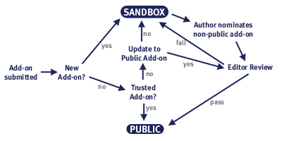 The sandbox review process